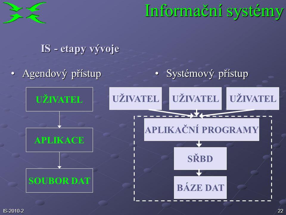 Informační systémy IS - etapy vývoje Agendový přístup