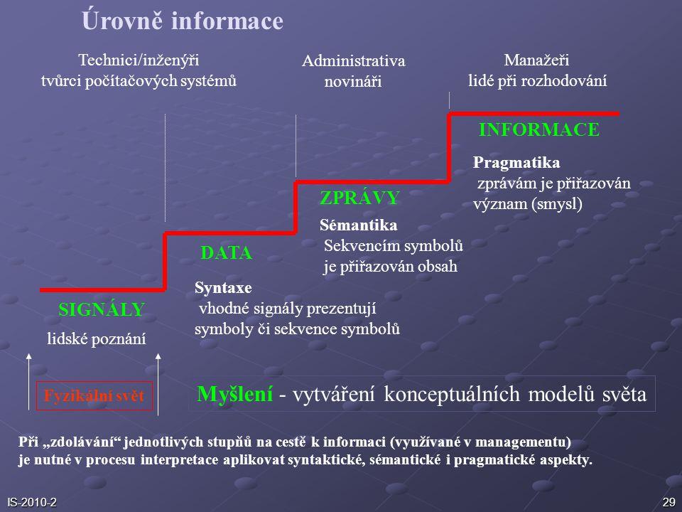 Úrovně informace Myšlení - vytváření konceptuálních modelů světa