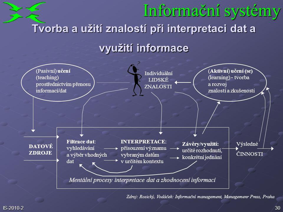 Tvorba a užití znalostí při interpretaci dat a využití informace
