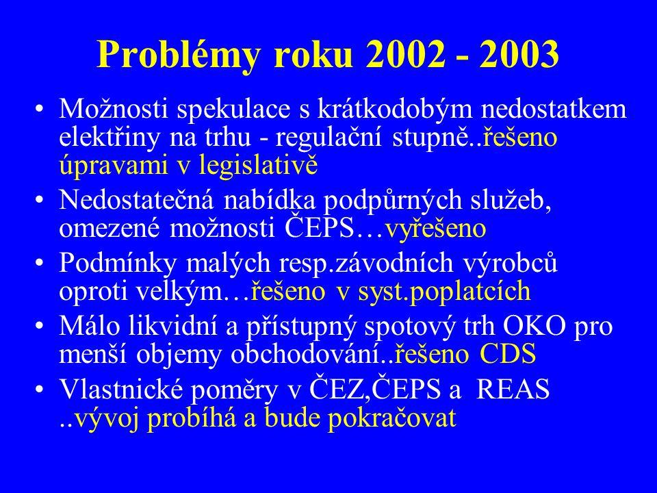 Problémy roku 2002 - 2003 Možnosti spekulace s krátkodobým nedostatkem elektřiny na trhu - regulační stupně..řešeno úpravami v legislativě.