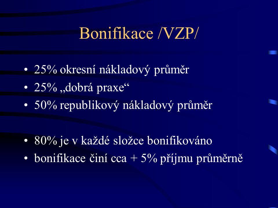 """Bonifikace /VZP/ 25% okresní nákladový průměr 25% """"dobrá praxe"""