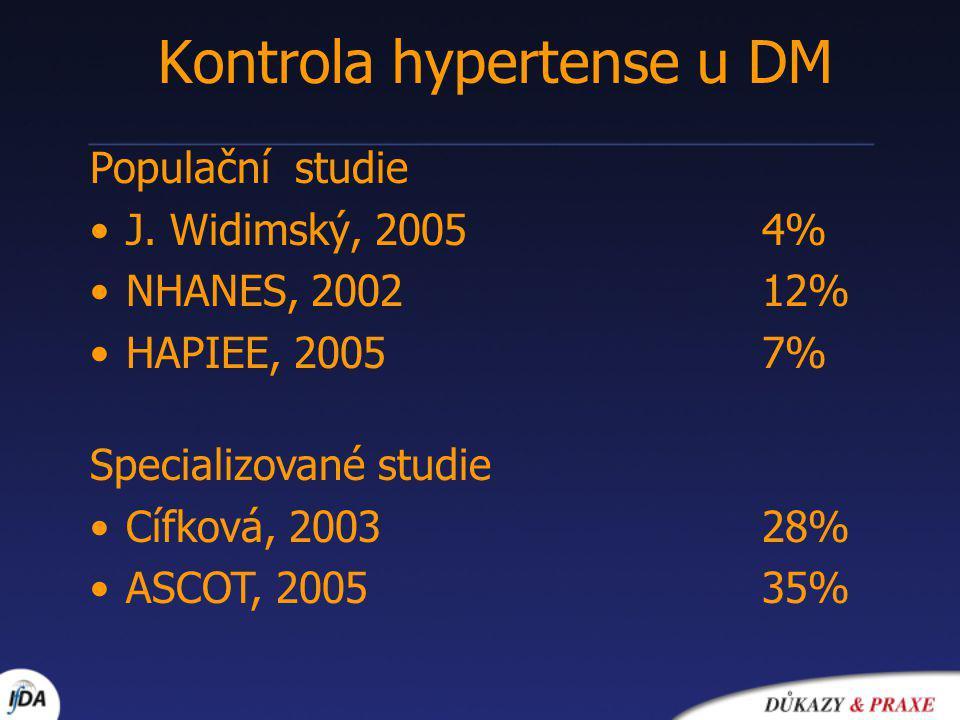 Kontrola hypertense u DM