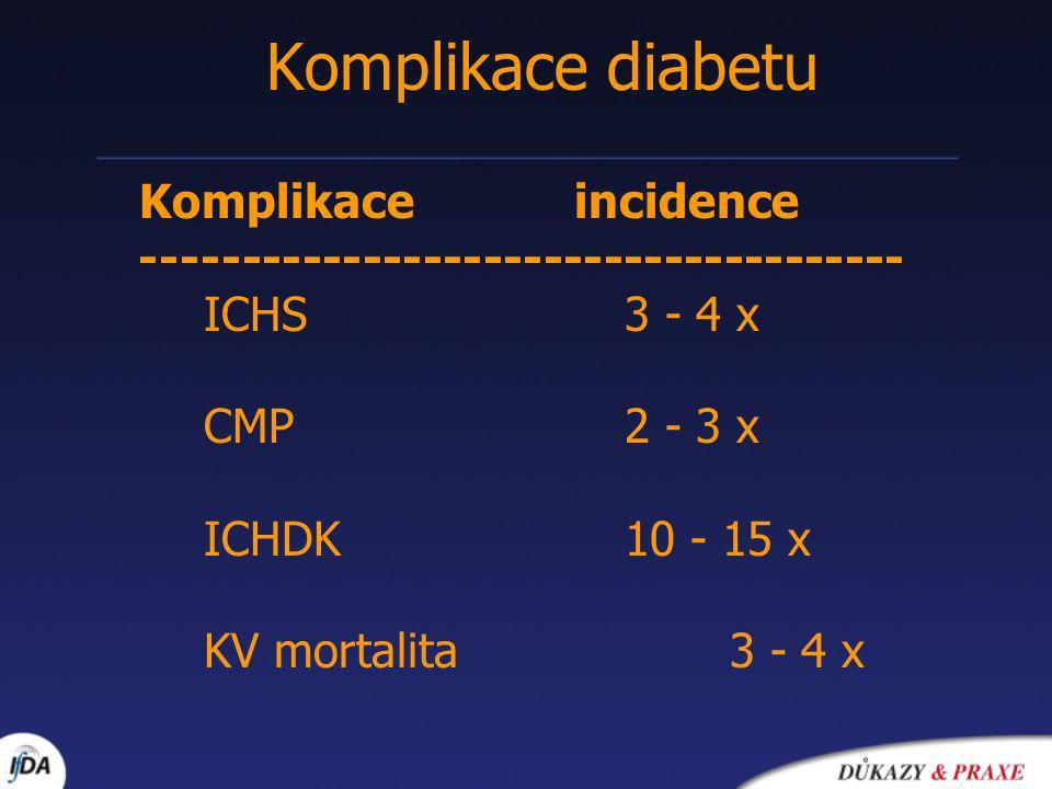 Komplikace diabetu