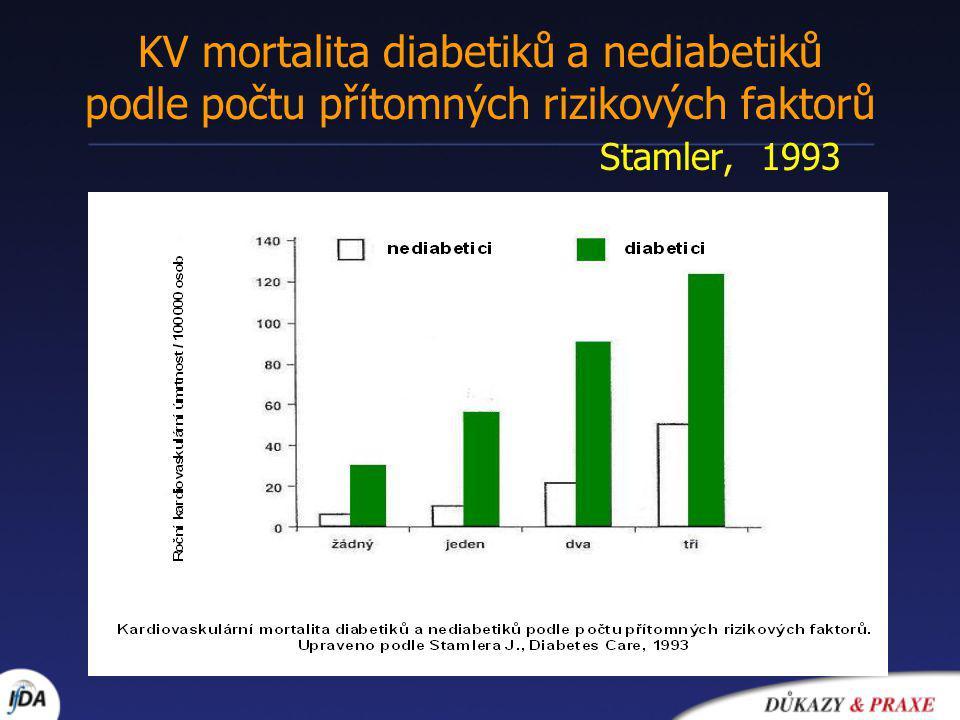 KV mortalita diabetiků a nediabetiků podle počtu přítomných rizikových faktorů Stamler, 1993