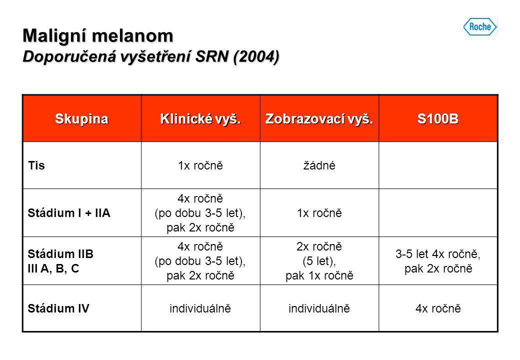 Maligní melanom Doporučená vyšetření SRN (2004)