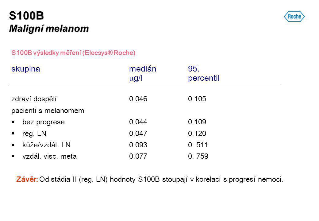 S100B Maligní melanom skupina medián 95. g/l percentil