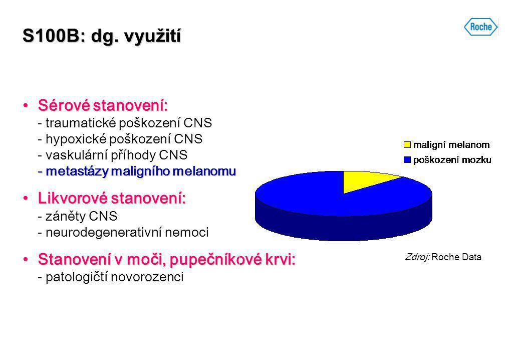S100B: dg. využití Sérové stanovení: - traumatické poškození CNS - hypoxické poškození CNS - vaskulární příhody CNS - metastázy maligního melanomu.