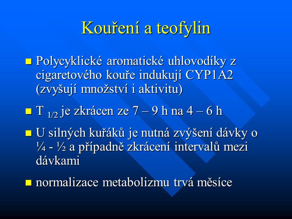 Kouření a teofylin Polycyklické aromatické uhlovodíky z cigaretového kouře indukují CYP1A2 (zvyšují množství i aktivitu)