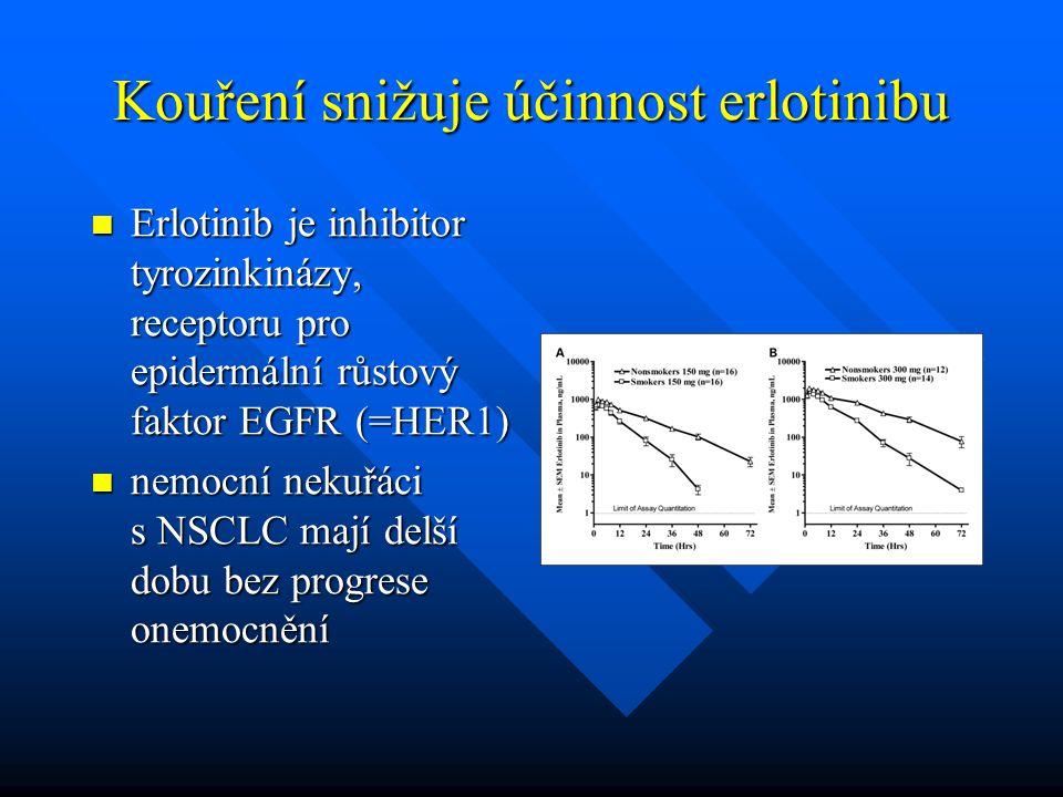 Kouření snižuje účinnost erlotinibu
