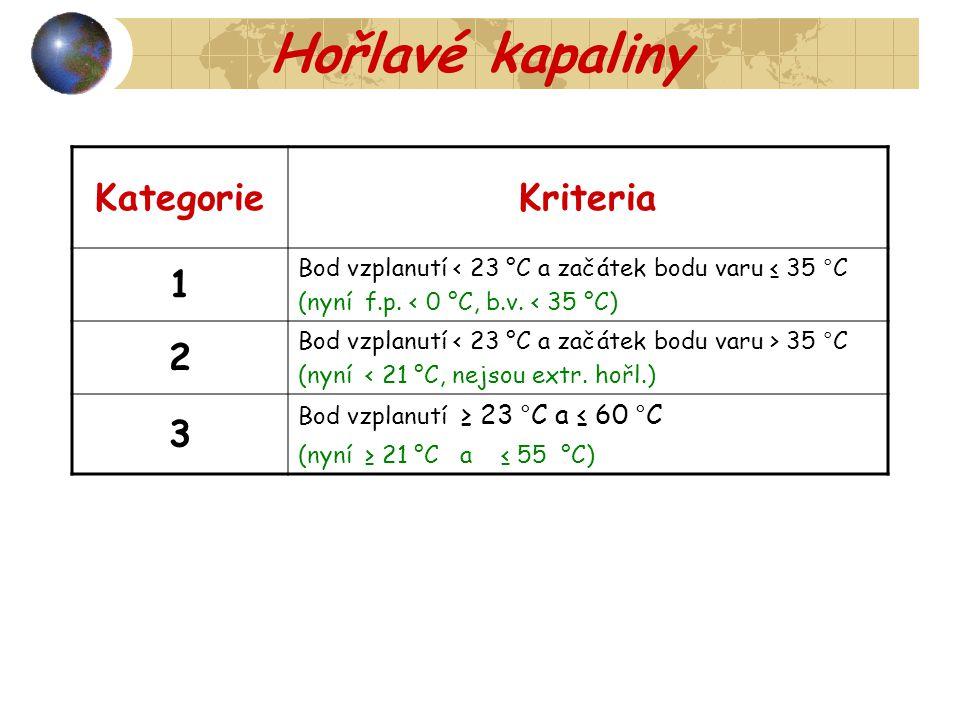 Hořlavé kapaliny Kategorie Kriteria 1 2 3