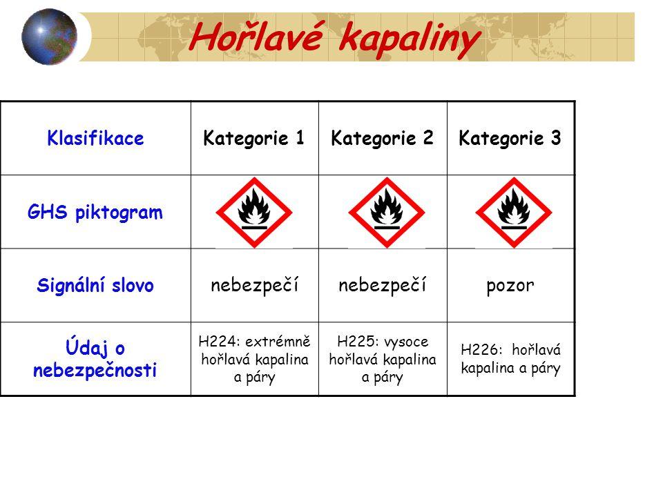 Hořlavé kapaliny Klasifikace Kategorie 1 Kategorie 2 Kategorie 3