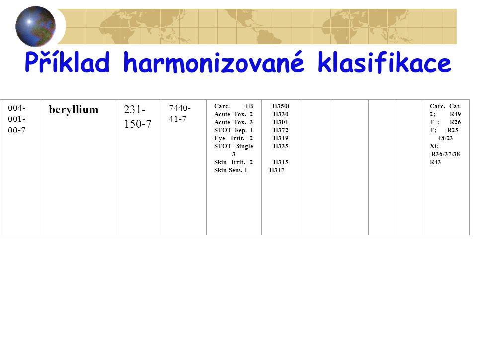 Příklad harmonizované klasifikace
