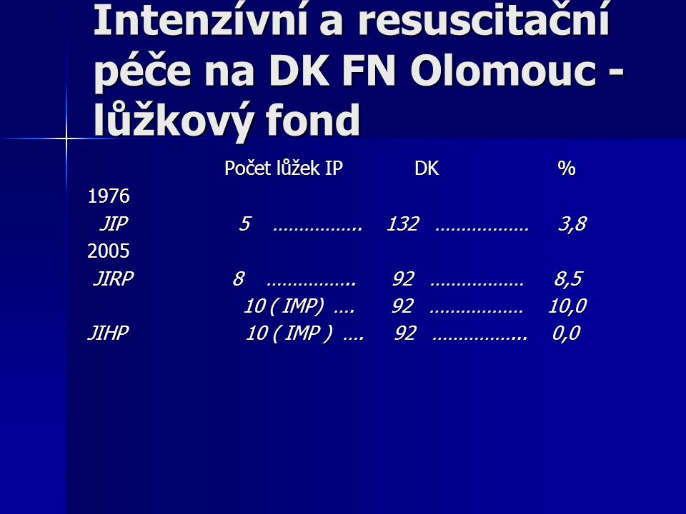 Intenzívní a resuscitační péče na DK FN Olomouc - lůžkový fond