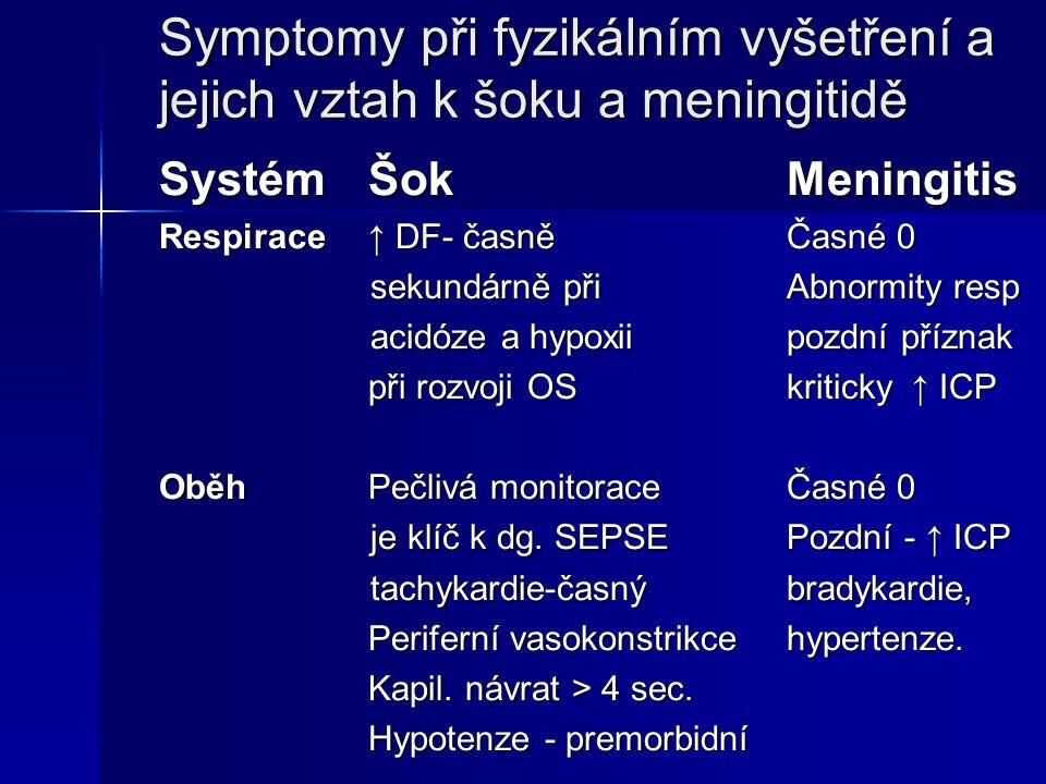 Symptomy při fyzikálním vyšetření a jejich vztah k šoku a meningitidě