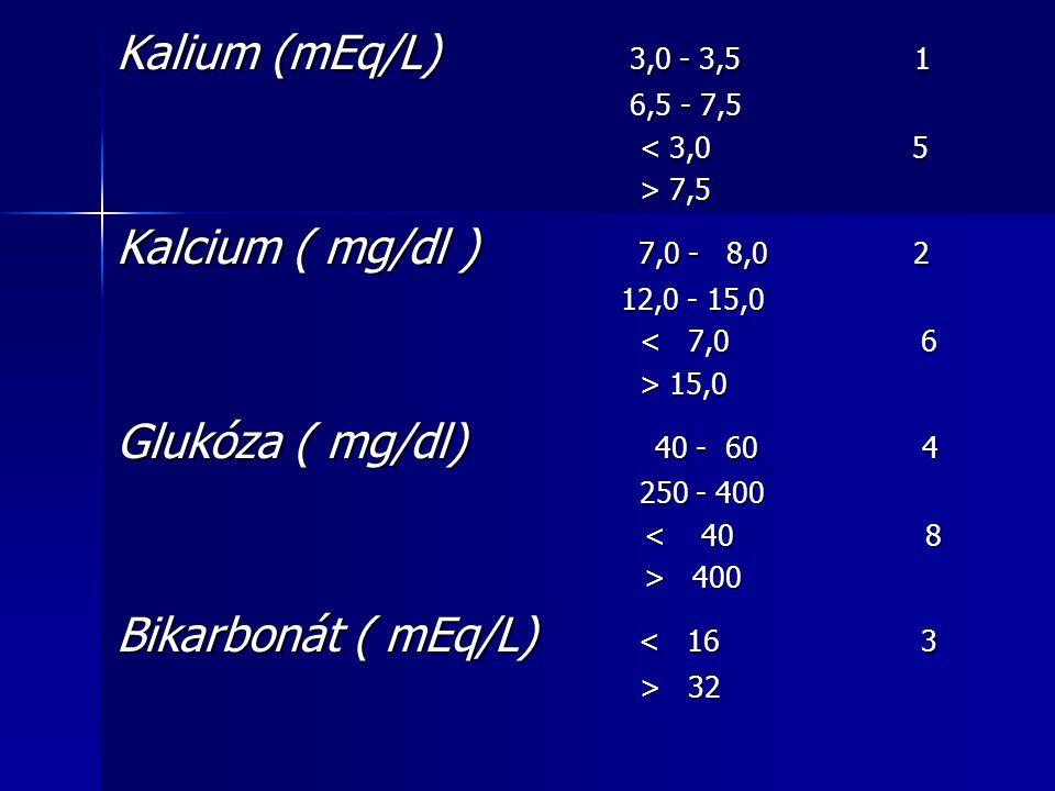 Bikarbonát ( mEq/L) < 16 3