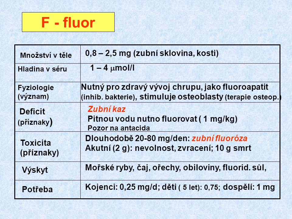 F - fluor (příznaky) 0,8 – 2,5 mg (zubní sklovina, kosti) 1 – 4 mmol/l