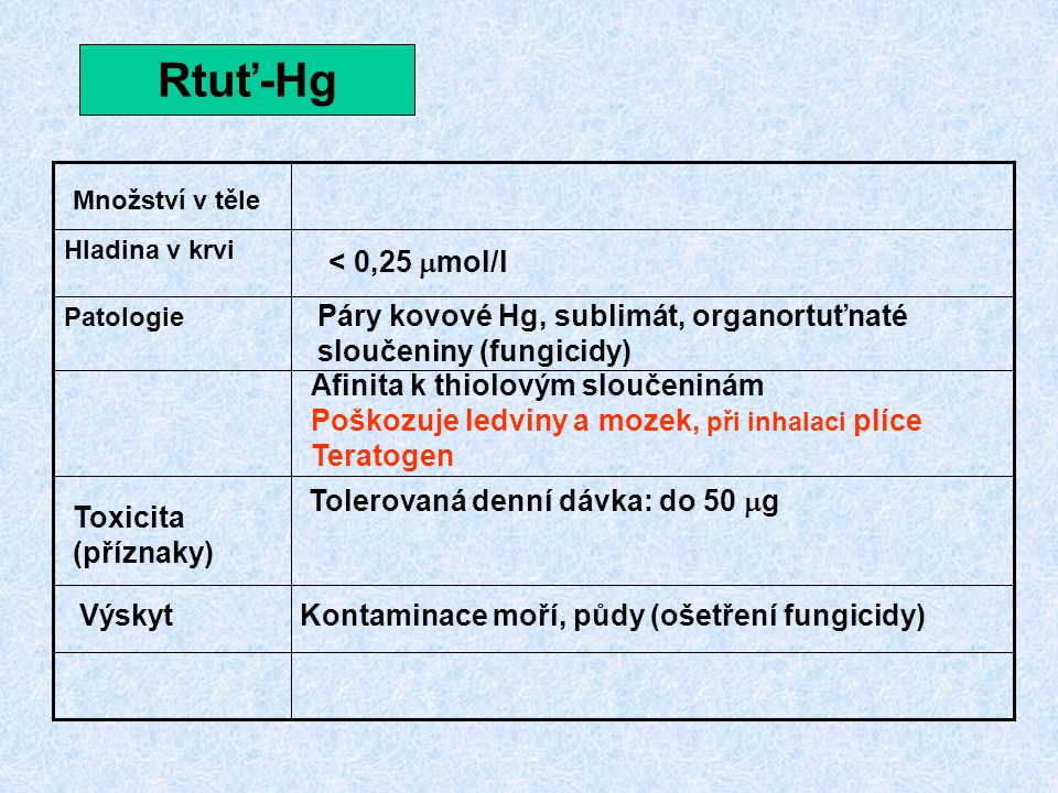 Rtuť-Hg Patologie. Hladina v krvi. Množství v těle. < 0,25 mmol/l. Páry kovové Hg, sublimát, organortuťnaté sloučeniny (fungicidy)