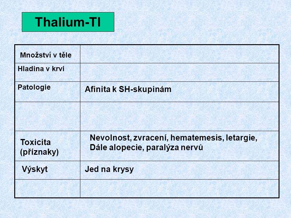Thalium-Tl Afinita k SH-skupinám