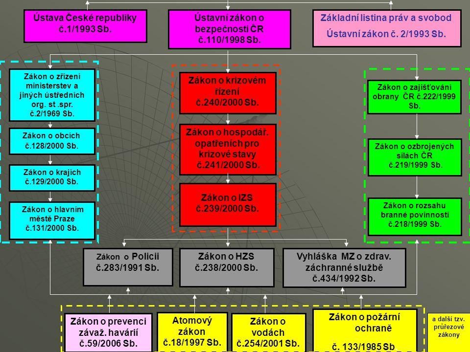 Ústava České republiky č.1/1993 Sb.