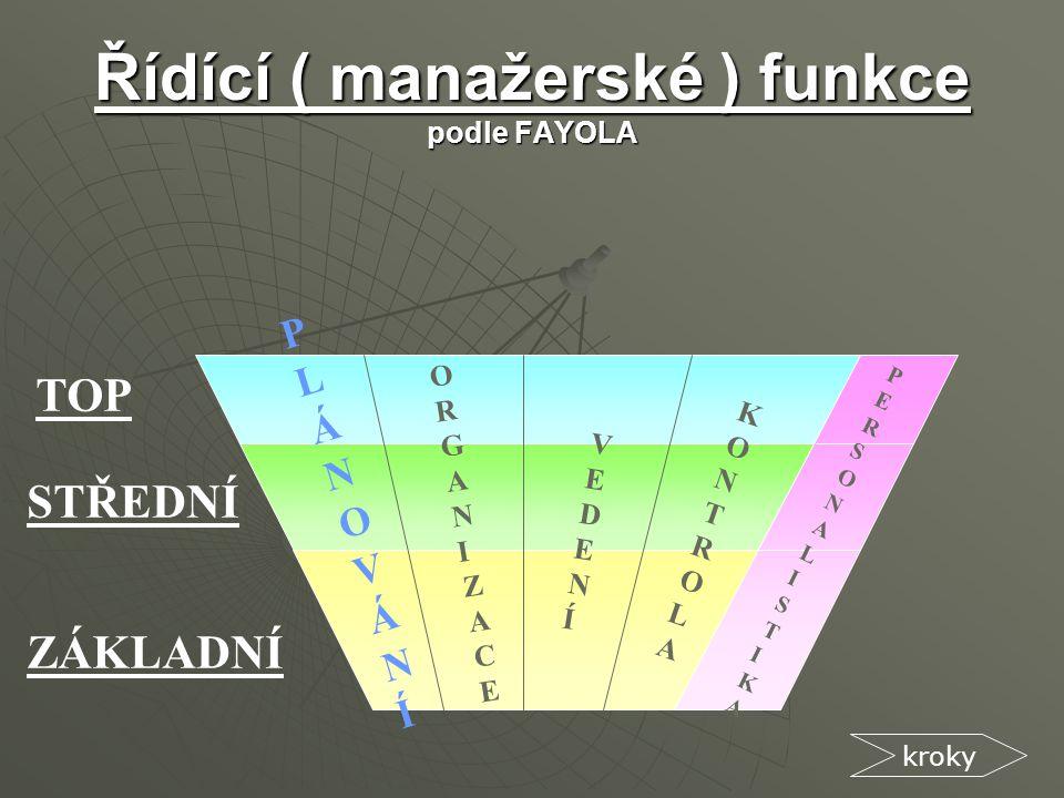Řídící ( manažerské ) funkce podle FAYOLA
