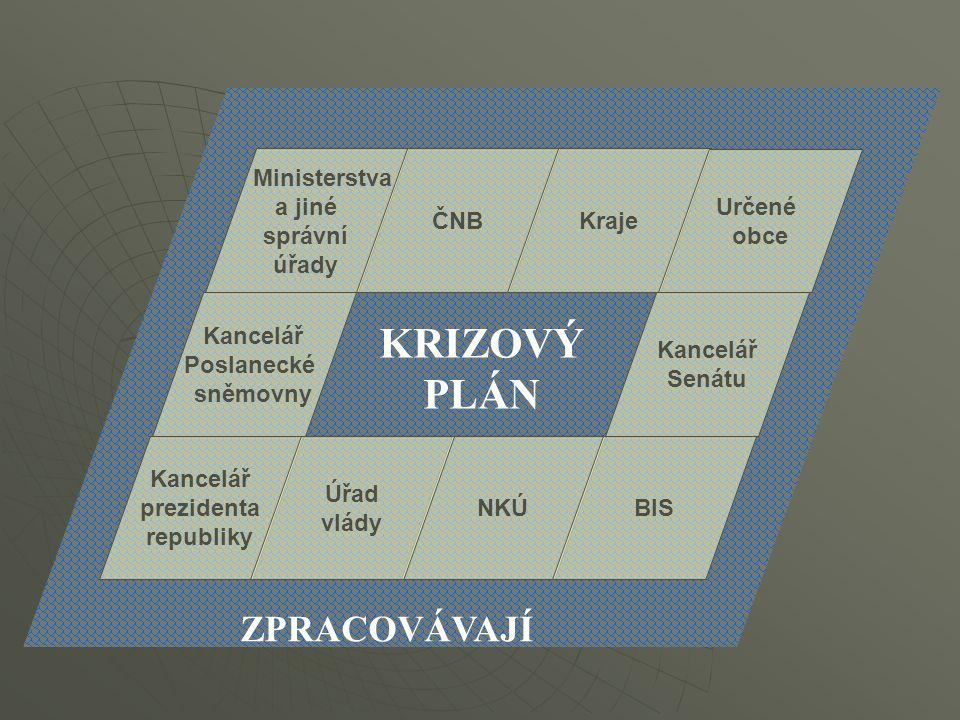 KRIZOVÝ PLÁN ZPRACOVÁVAJÍ Ministerstva a jiné správní úřady ČNB Kraje