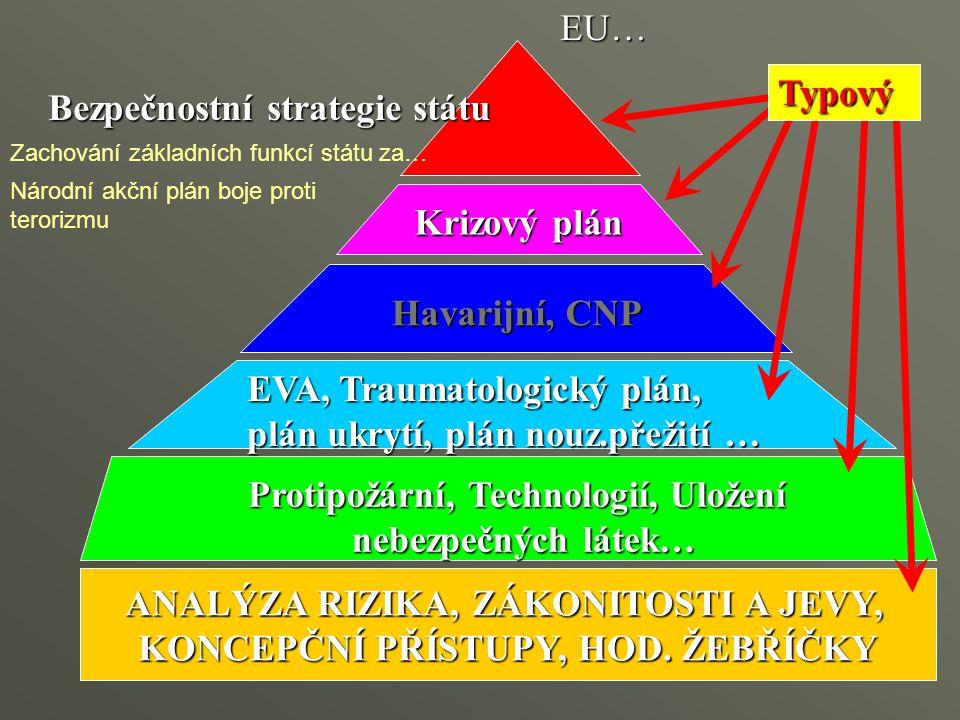 Bezpečnostní strategie státu