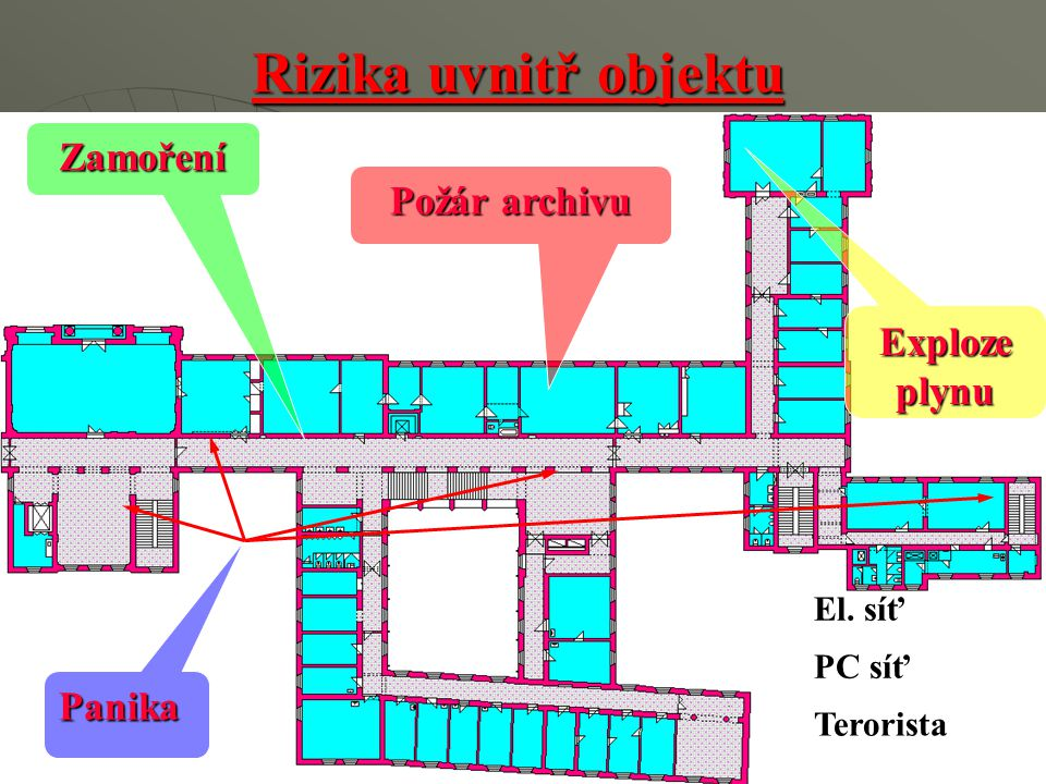 Rizika uvnitř objektu Zamoření Požár archivu Exploze plynu Panika