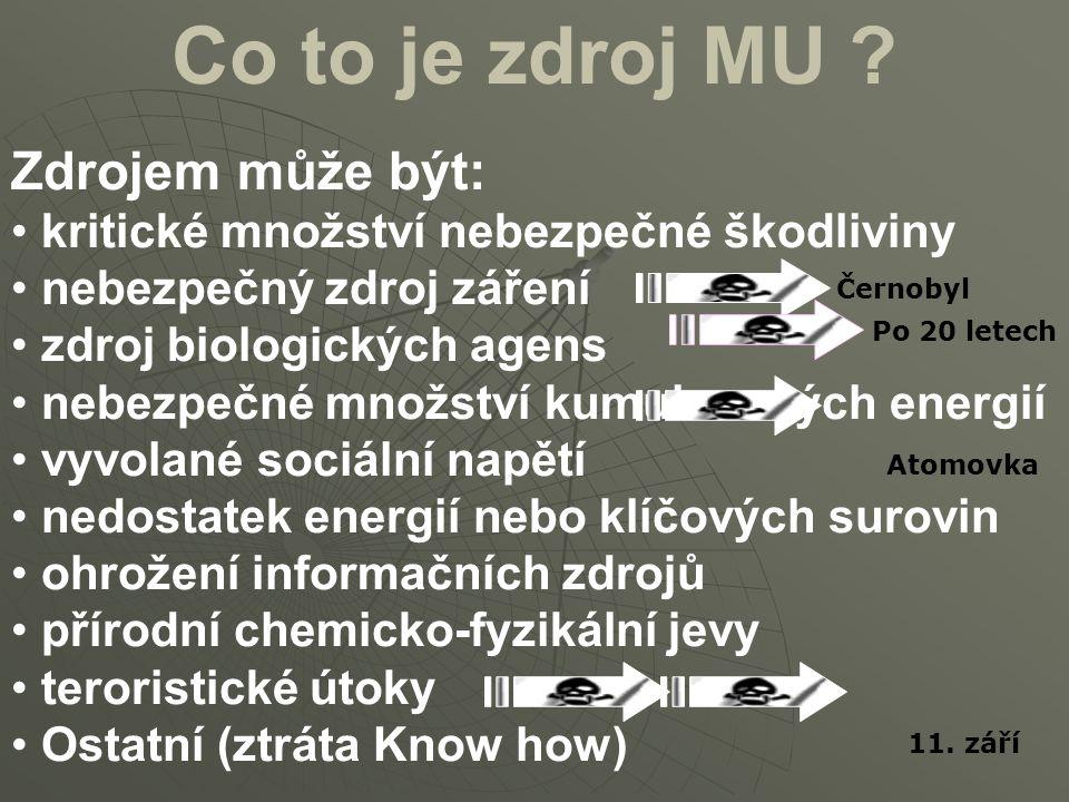 Co to je zdroj MU Zdrojem může být: