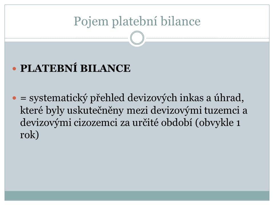 Pojem platební bilance