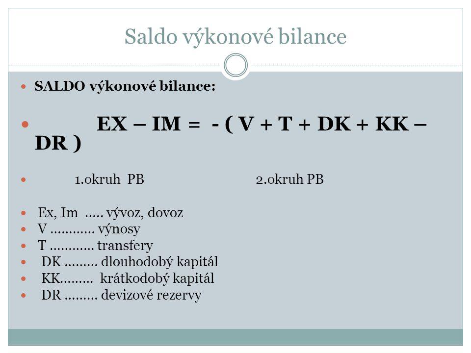 Saldo výkonové bilance