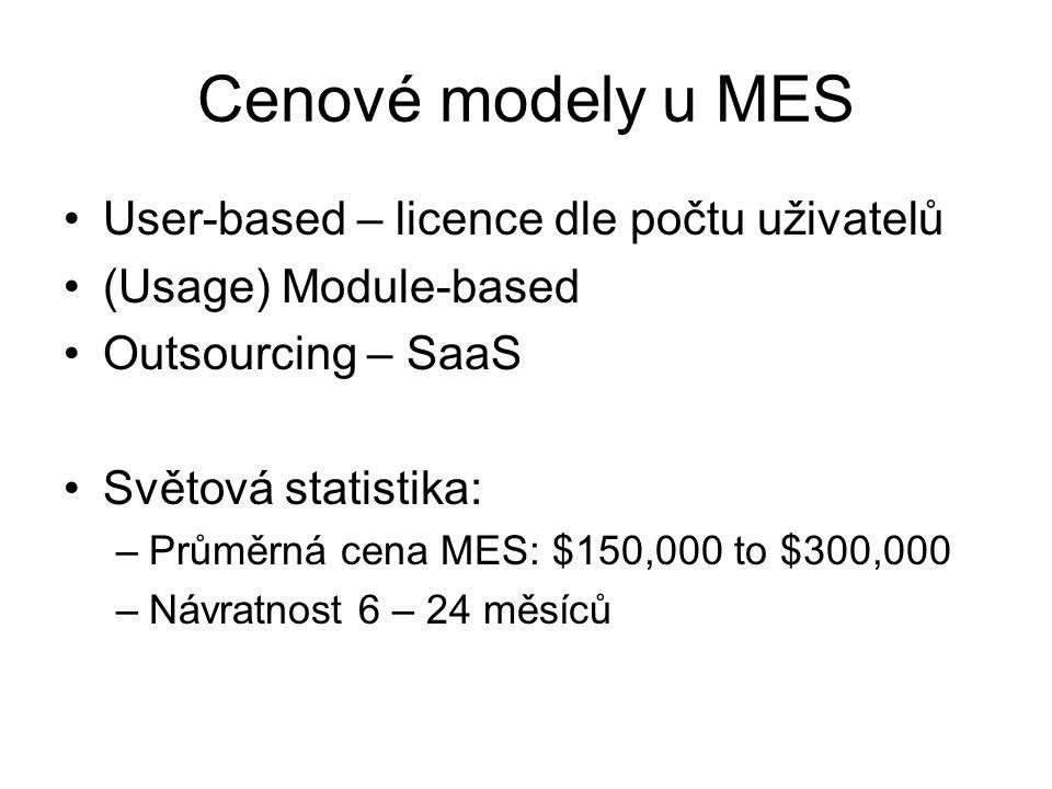 Cenové modely u MES User-based – licence dle počtu uživatelů