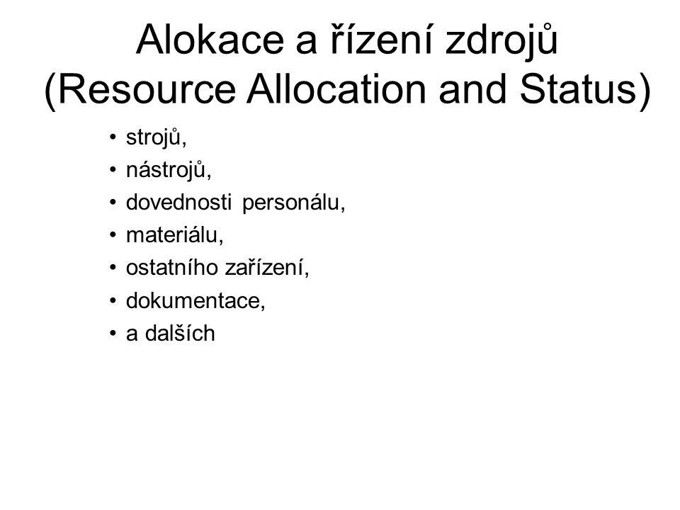Alokace a řízení zdrojů (Resource Allocation and Status)