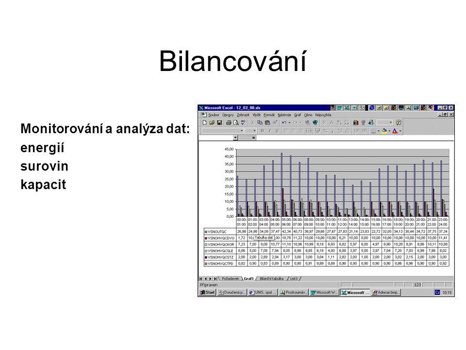 Bilancování Monitorování a analýza dat: energií surovin kapacit