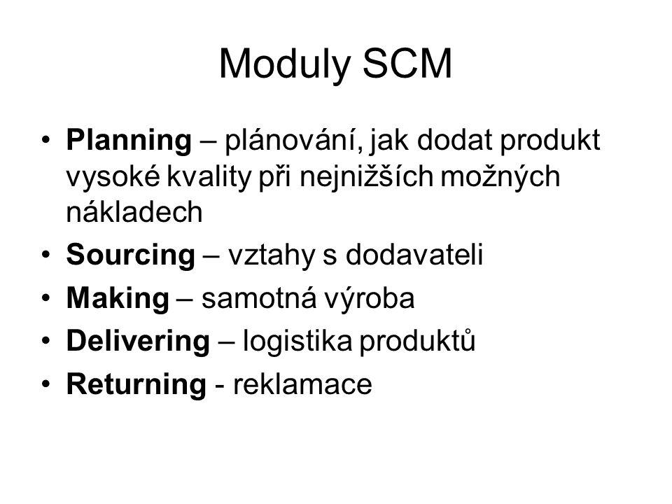Moduly SCM Planning – plánování, jak dodat produkt vysoké kvality při nejnižších možných nákladech.