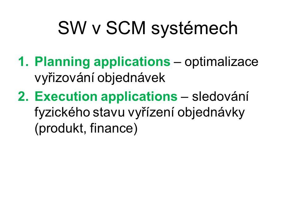 SW v SCM systémech Planning applications – optimalizace vyřizování objednávek.