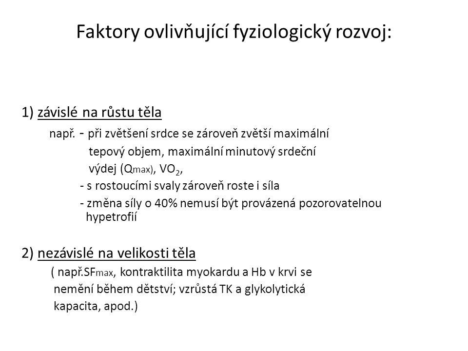 Faktory ovlivňující fyziologický rozvoj: