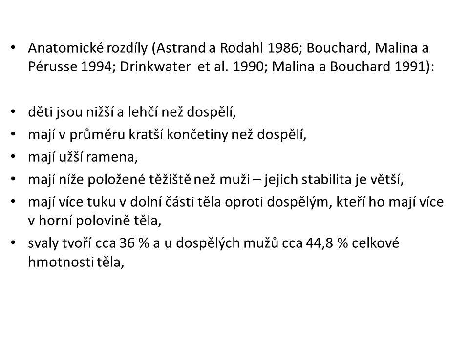 Anatomické rozdíly (Astrand a Rodahl 1986; Bouchard, Malina a Pérusse 1994; Drinkwater et al. 1990; Malina a Bouchard 1991):