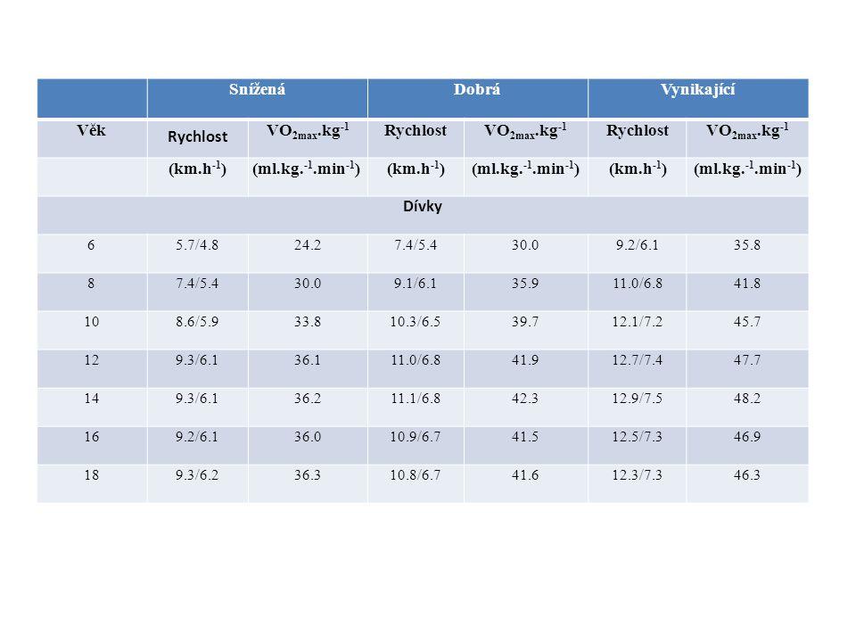 Snížená Dobrá Vynikající Věk Rychlost VO2max.kg-1 (km.h-1)