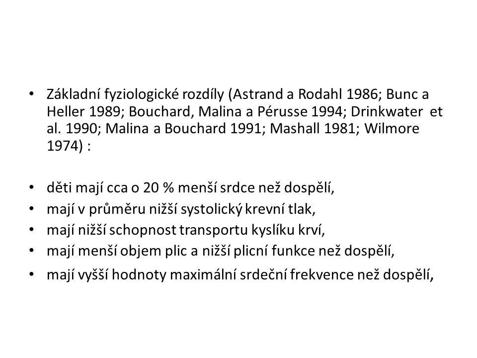 Základní fyziologické rozdíly (Astrand a Rodahl 1986; Bunc a Heller 1989; Bouchard, Malina a Pérusse 1994; Drinkwater et al. 1990; Malina a Bouchard 1991; Mashall 1981; Wilmore 1974) :