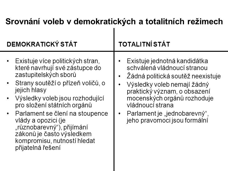 Srovnání voleb v demokratických a totalitních režimech