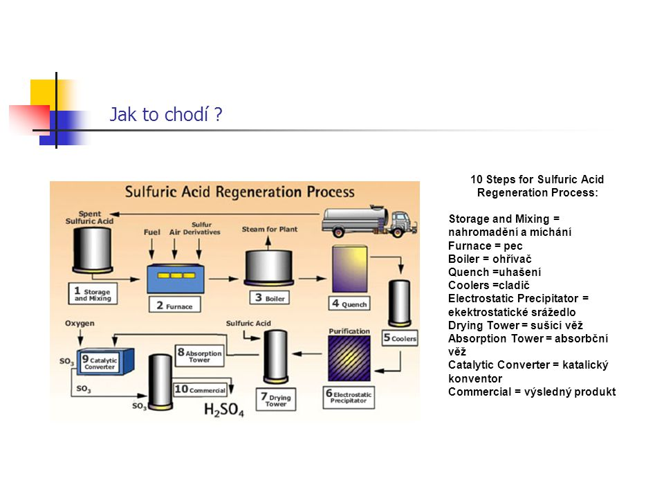10 Steps for Sulfuric Acid Regeneration Process: