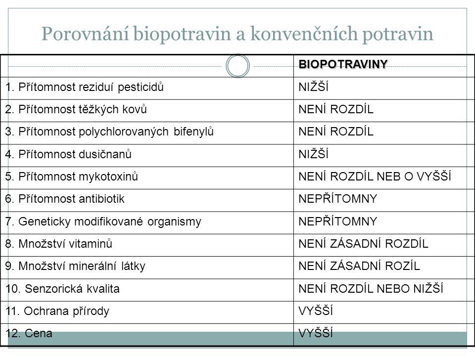 Porovnání biopotravin a konvenčních potravin