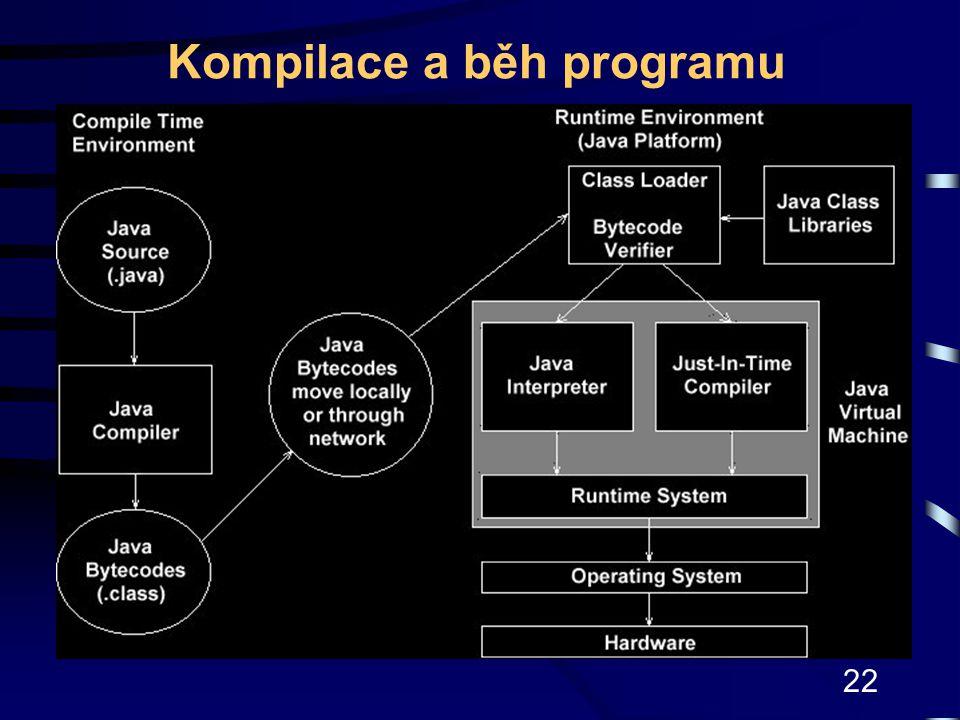 Kompilace a běh programu