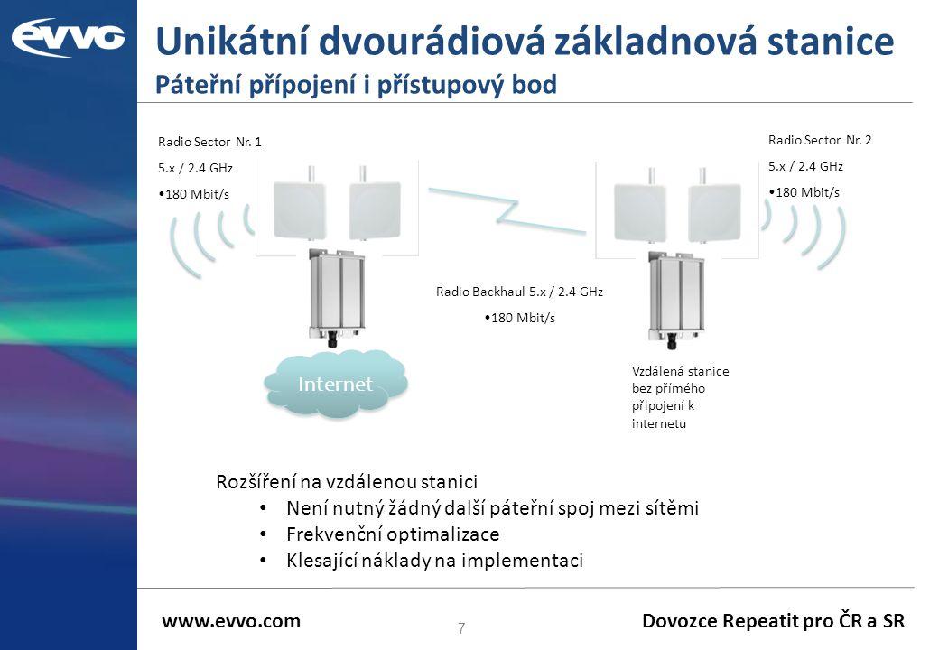 Unikátní dvourádiová základnová stanice Páteřní přípojení i přístupový bod