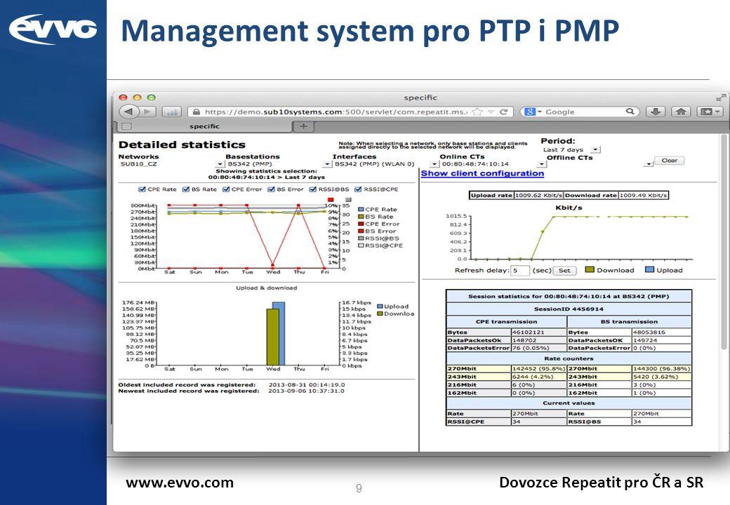 Management system pro PTP i PMP
