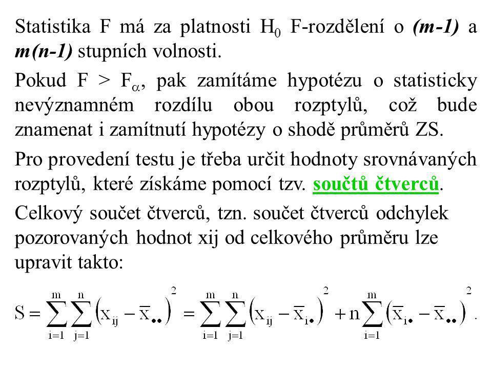 Statistika F má za platnosti H0 F-rozdělení o (m-1) a m(n-1) stupních volnosti.