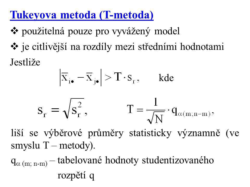 Tukeyova metoda (T-metoda)