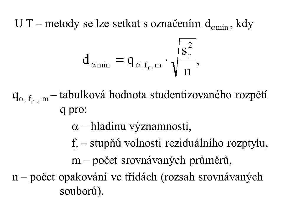 q, fr , m – tabulková hodnota studentizovaného rozpětí q pro: