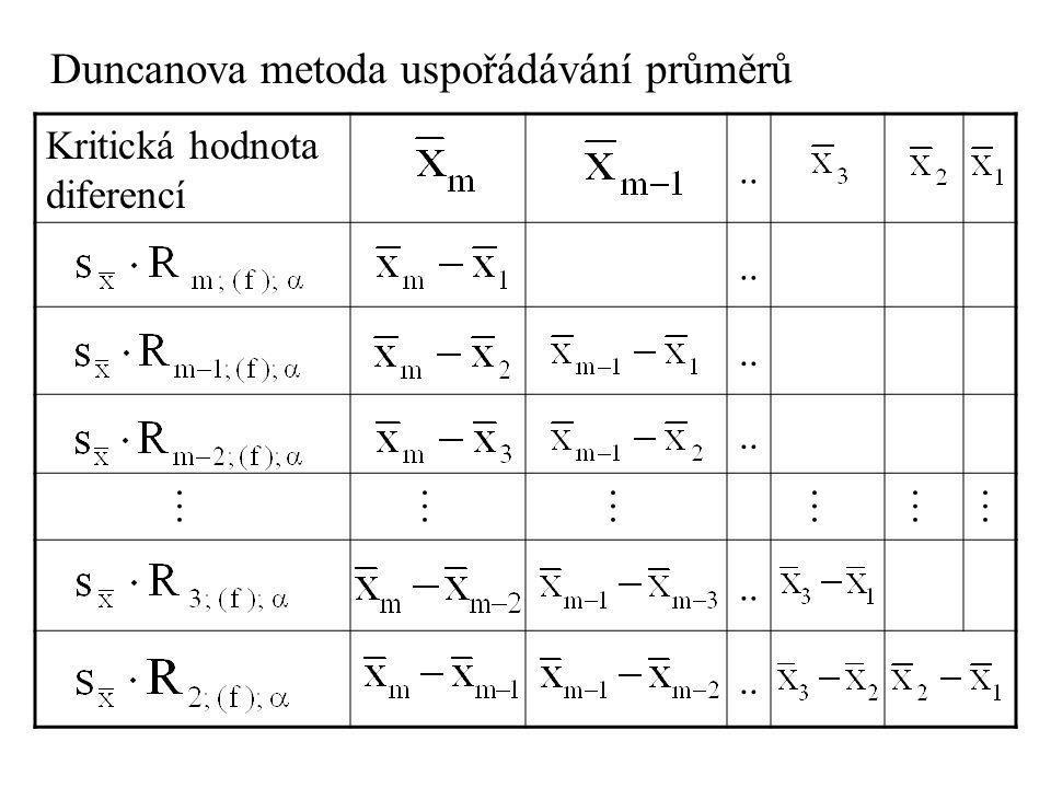 Duncanova metoda uspořádávání průměrů