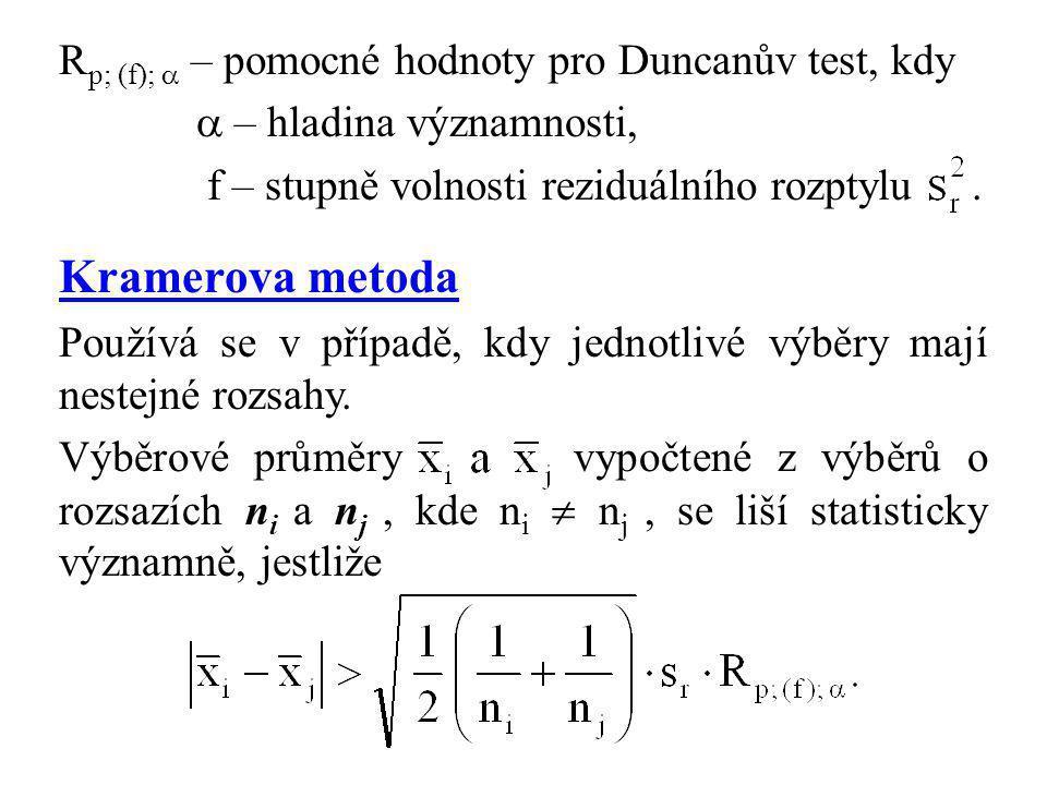 Kramerova metoda Rp; (f);  – pomocné hodnoty pro Duncanův test, kdy